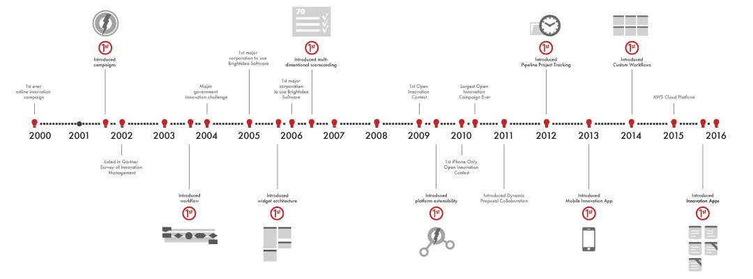 The Brightidea Timeline