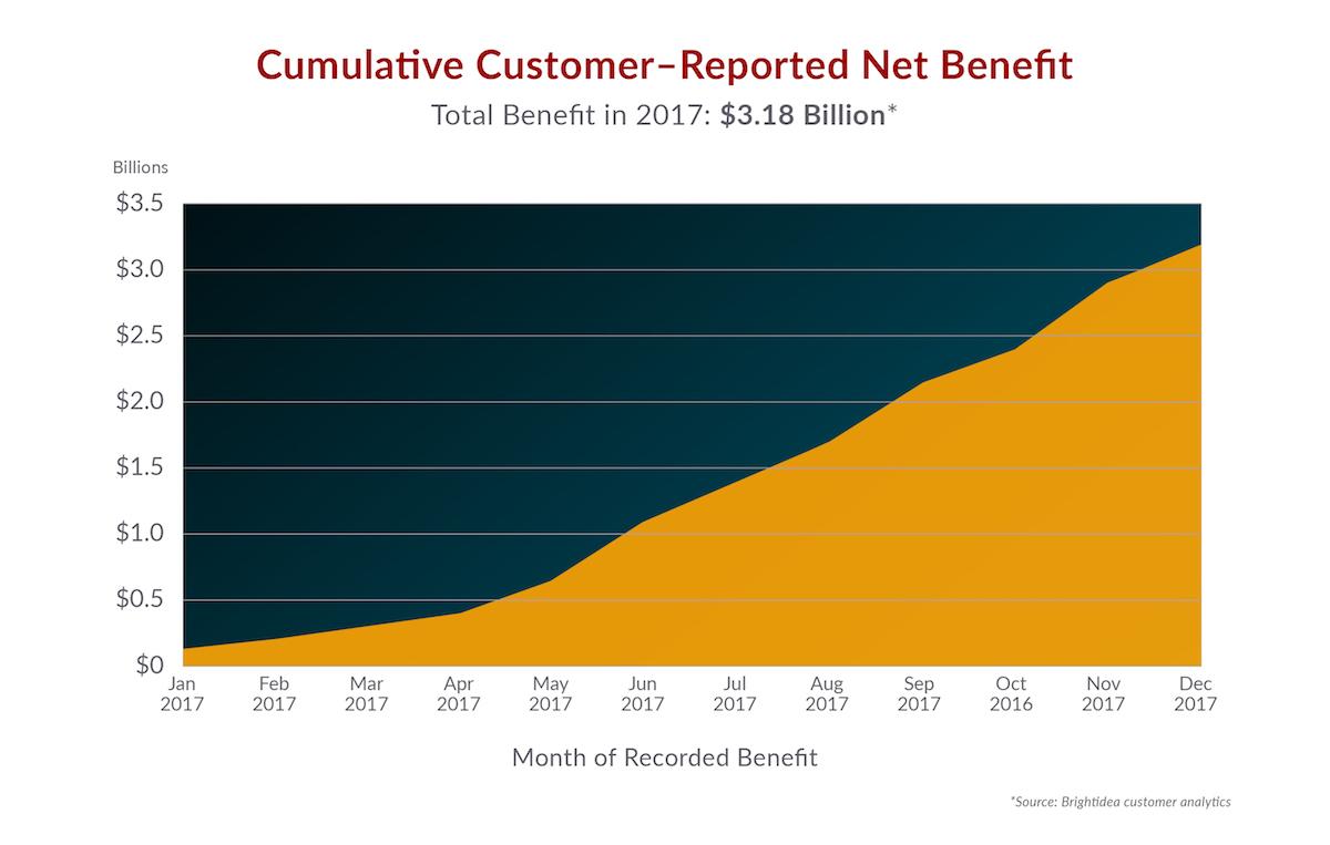 Total Net Benefit