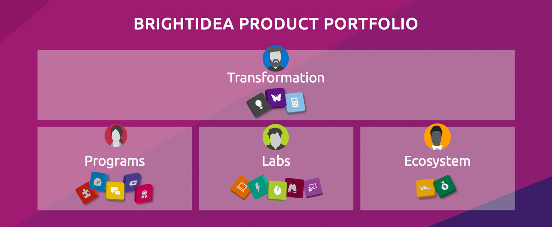 Brightidea 2017 Product Portfolio