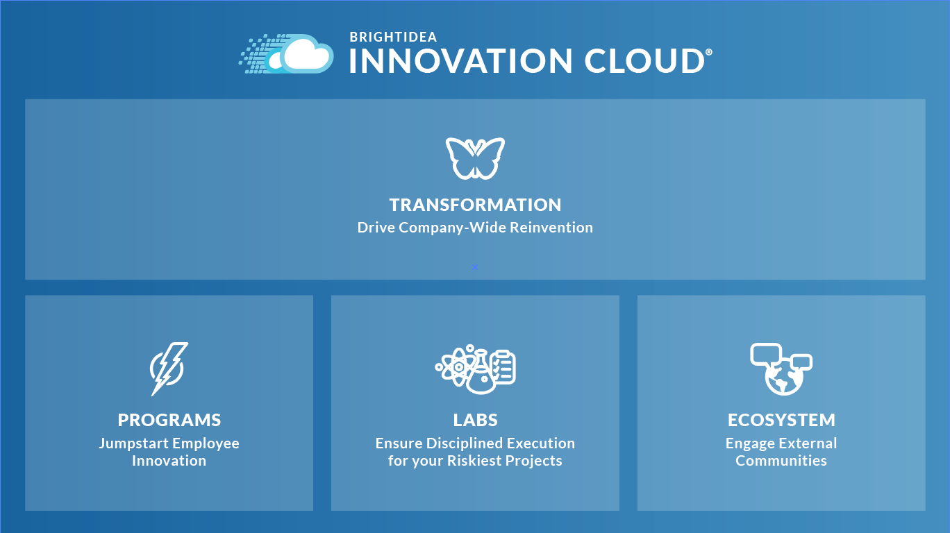 Brightidea Innovation Cloud