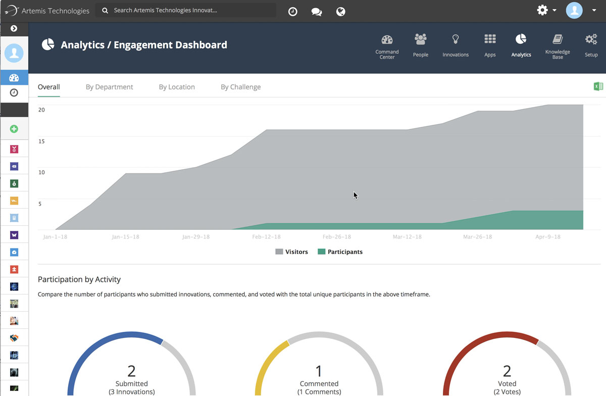 Brightidea Innovation Cloud Engagement Dashboard