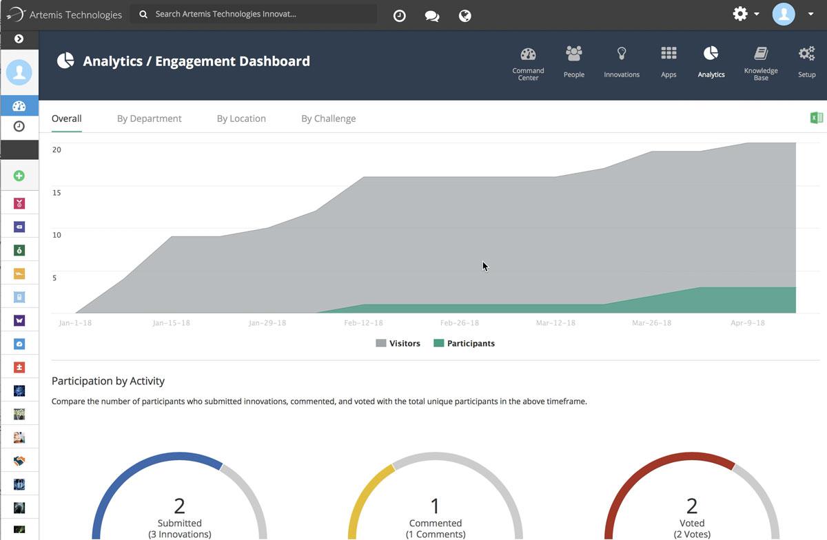 Brightidea Innovation Cloud Engagement Dashboard