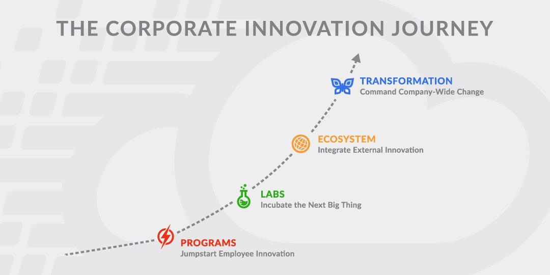 Corporate Innovation Journey