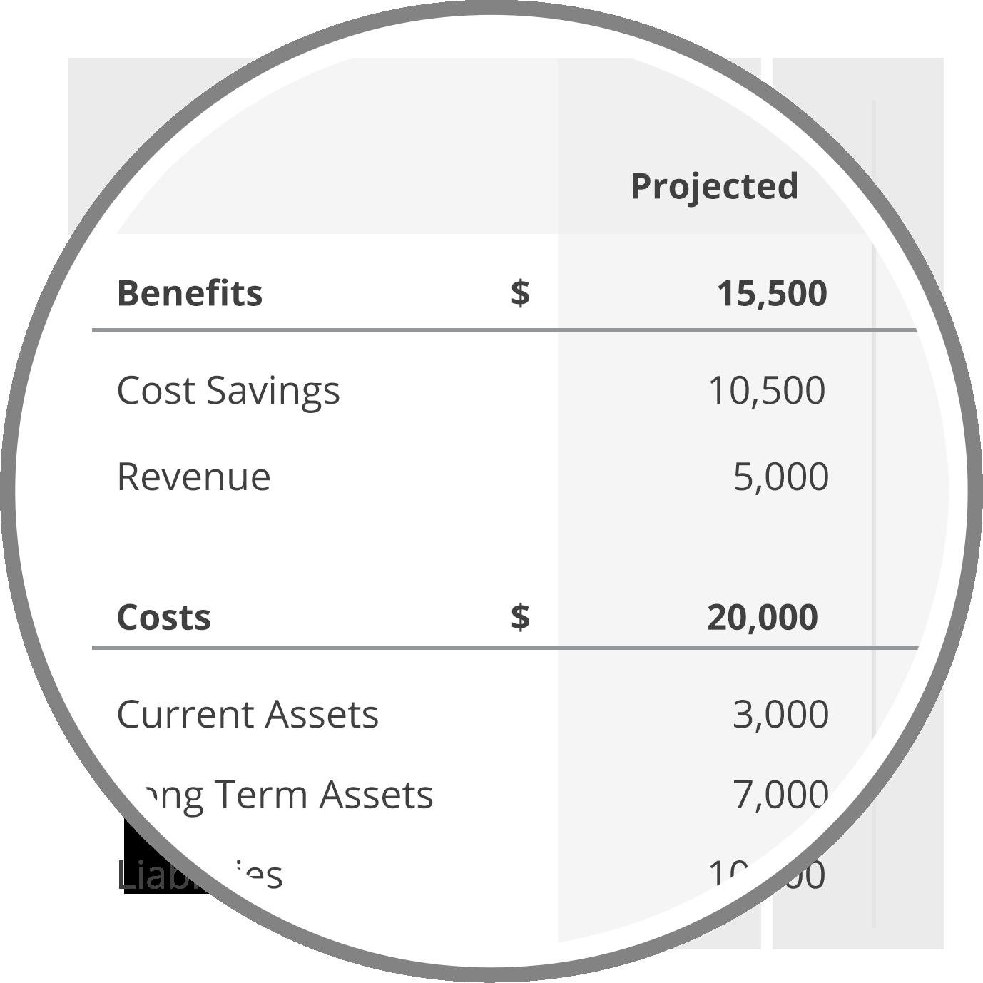 Financial Impact Overlay