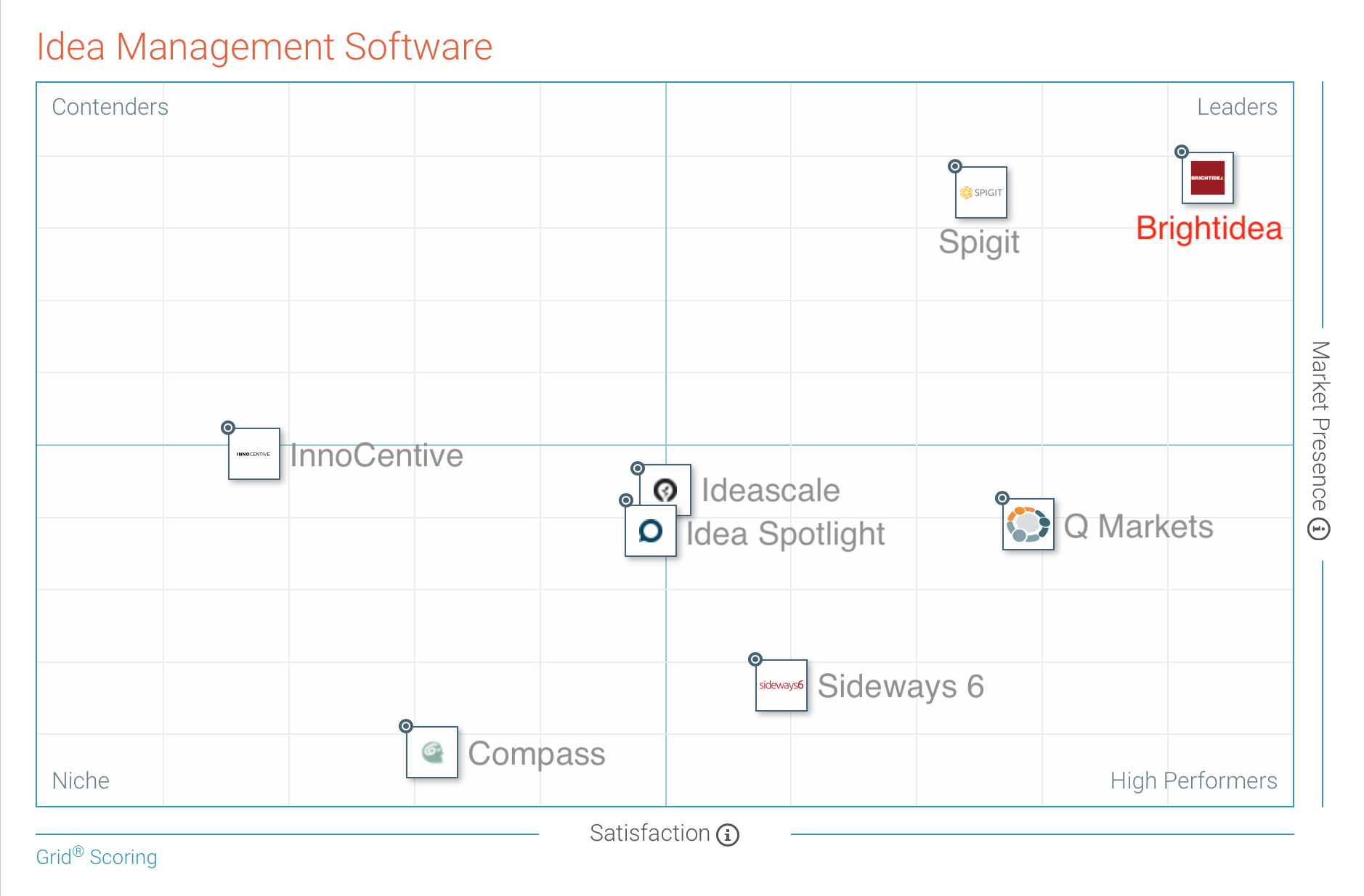 Brightidea G2Crowd Innovation Management Software Grid