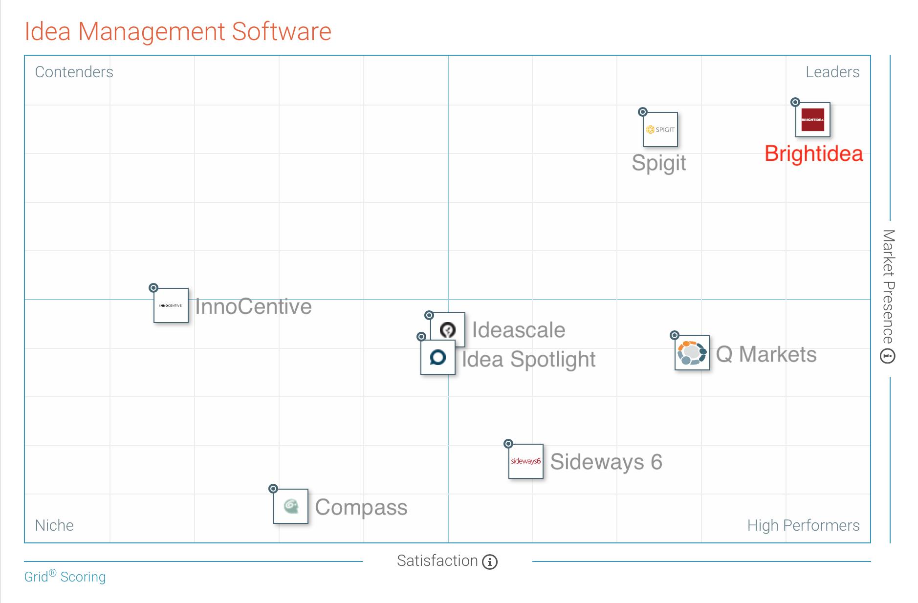 Brightidea G2Crowd Innovation Management Software Grid