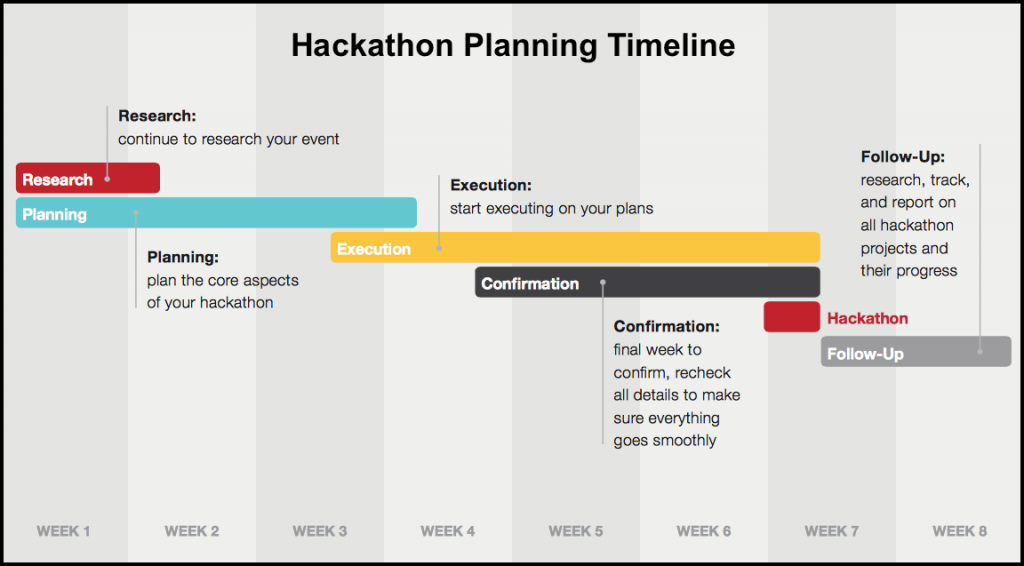 Innovation with Hackathons - Timeline