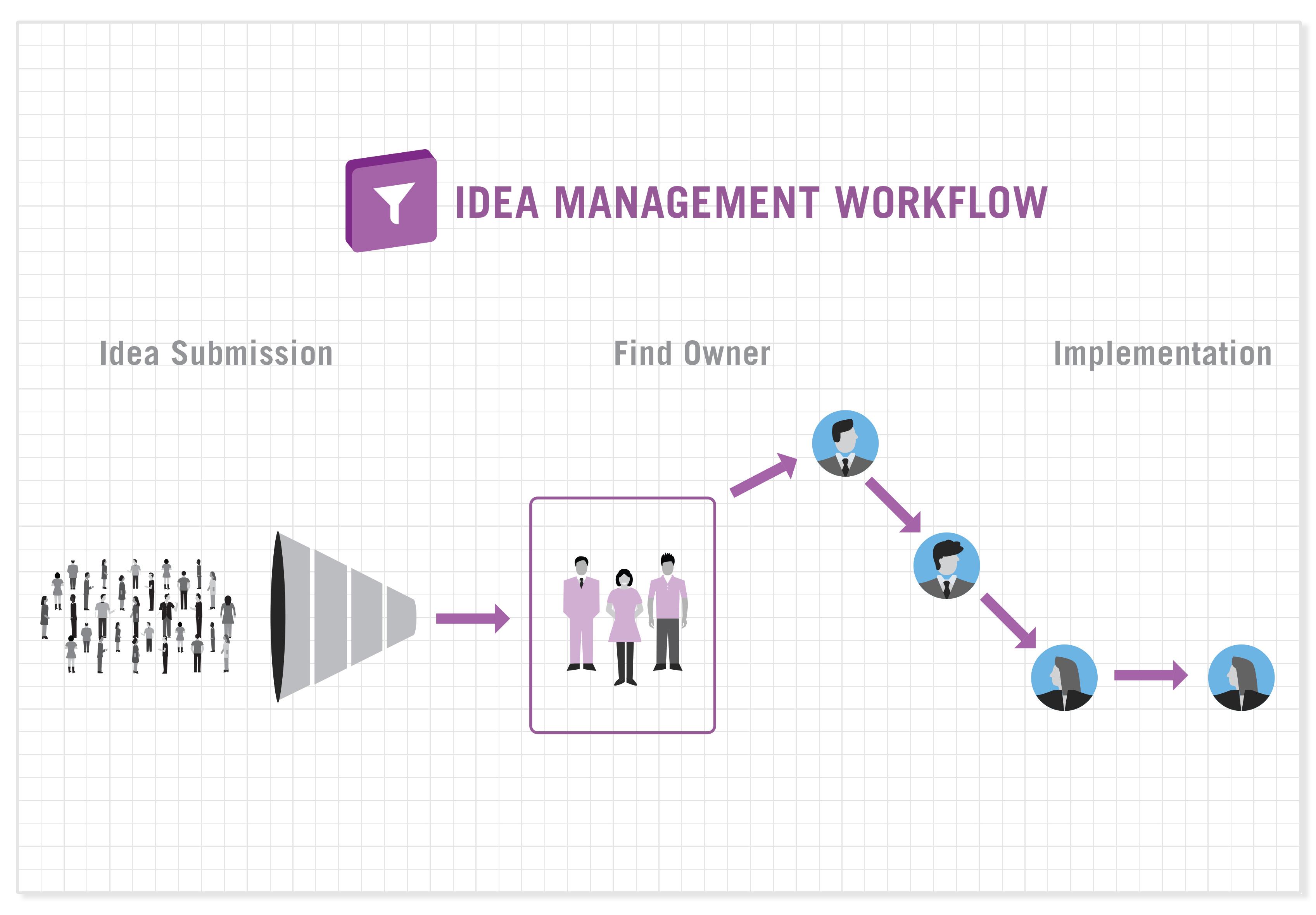 Idea-Management-App