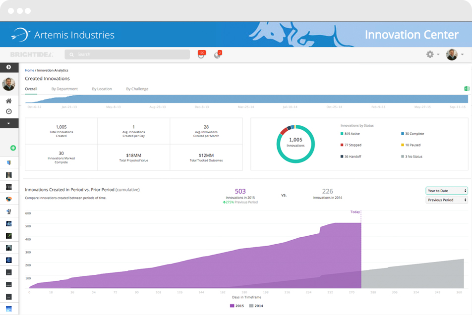 Innovations-Dashboard