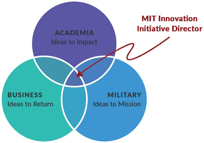 MIT Innovation Initiative Venn Diagram