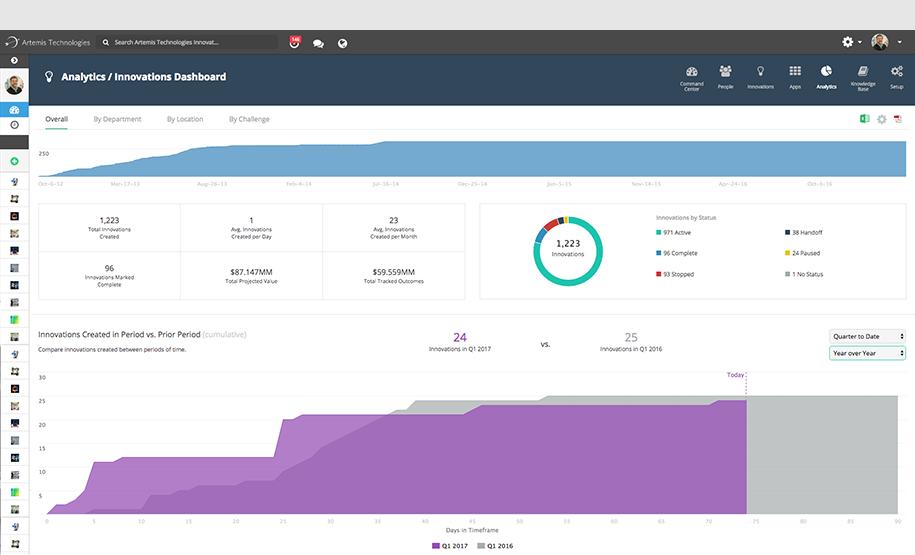 Performance Tracking Optimize