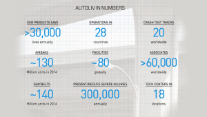 Autoliv By the Numbers