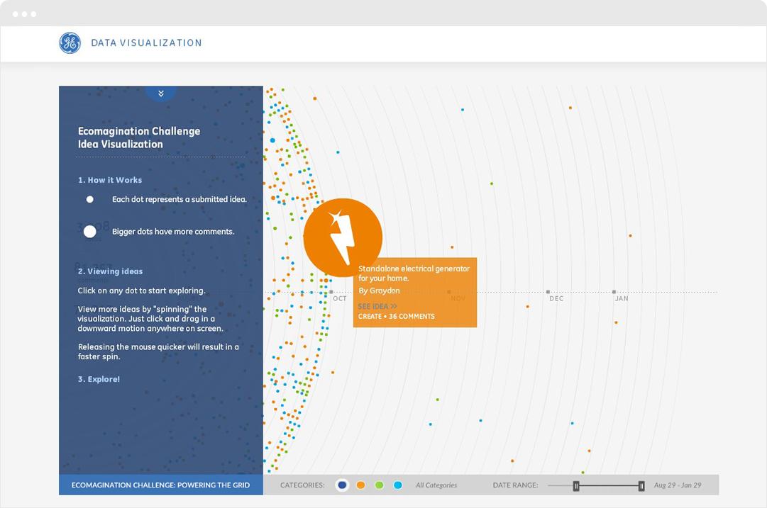 ge-data-visualization