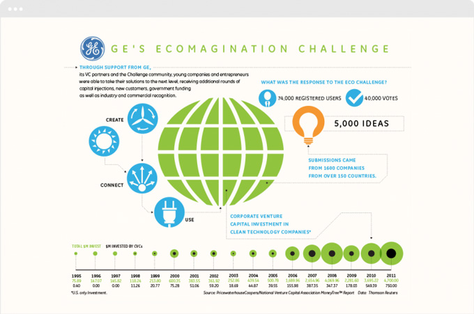 GE Ecomagination Stats