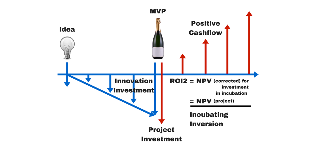 Idea MVP Positive Cashflow Graphic