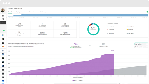 Innovations Dashboard